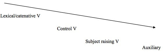 Figure II: Possible grammaticalisation cline for auxiliaries in English